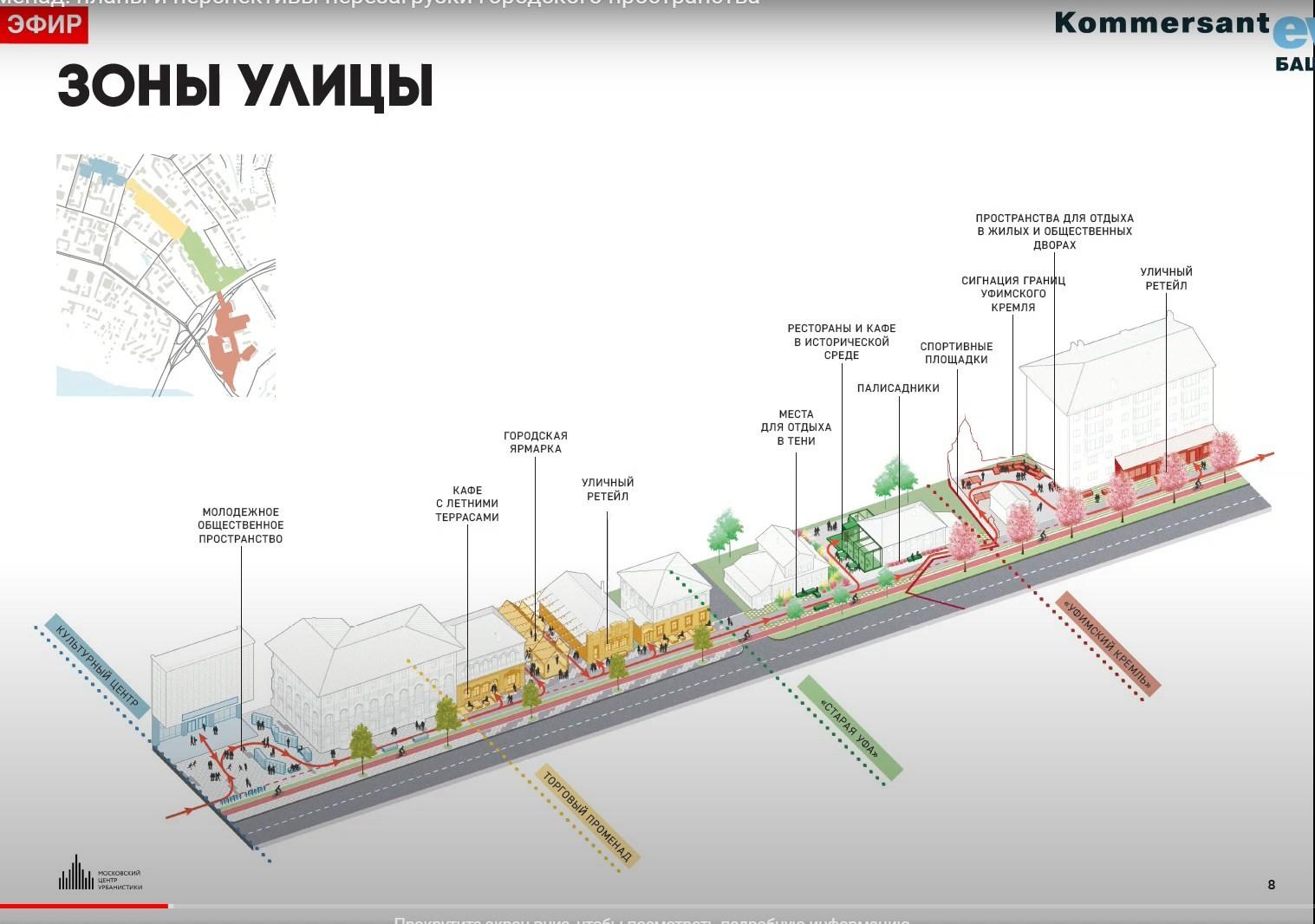 В Уфе обсудили перспективы развития улицы Октябрьской Революции